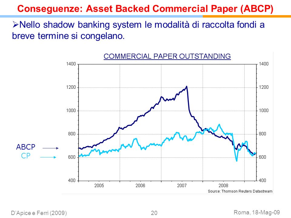 Conseguenze: Asset Backed Commercial Paper (ABCP)