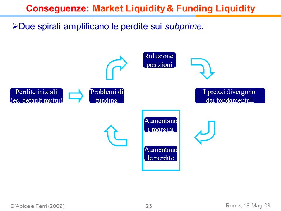 Conseguenze: Market Liquidity & Funding Liquidity