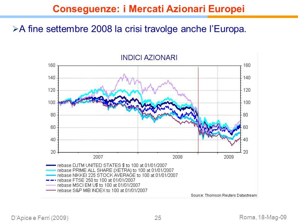 Conseguenze: i Mercati Azionari Europei