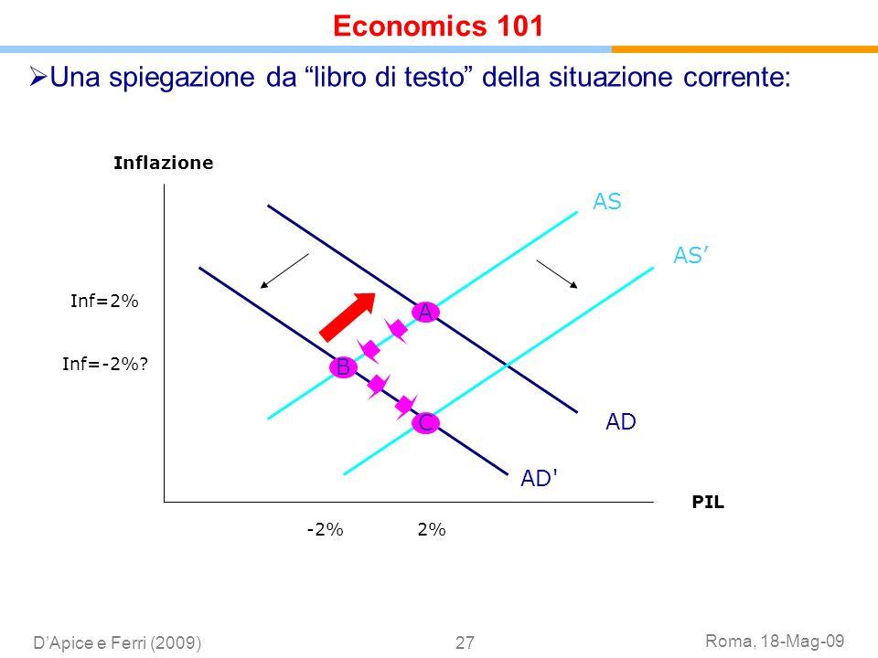 Economics 101Una spiegazione da libro di testo della situazione corrente: Inflazione. AS. AS' Inf=2%