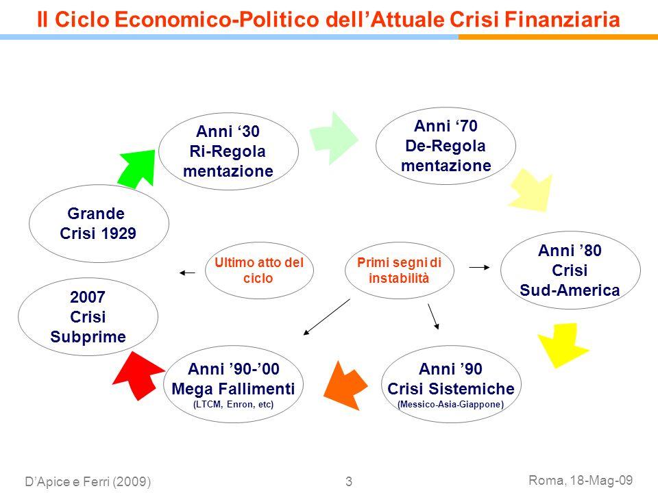 Il Ciclo Economico-Politico dell'Attuale Crisi Finanziaria