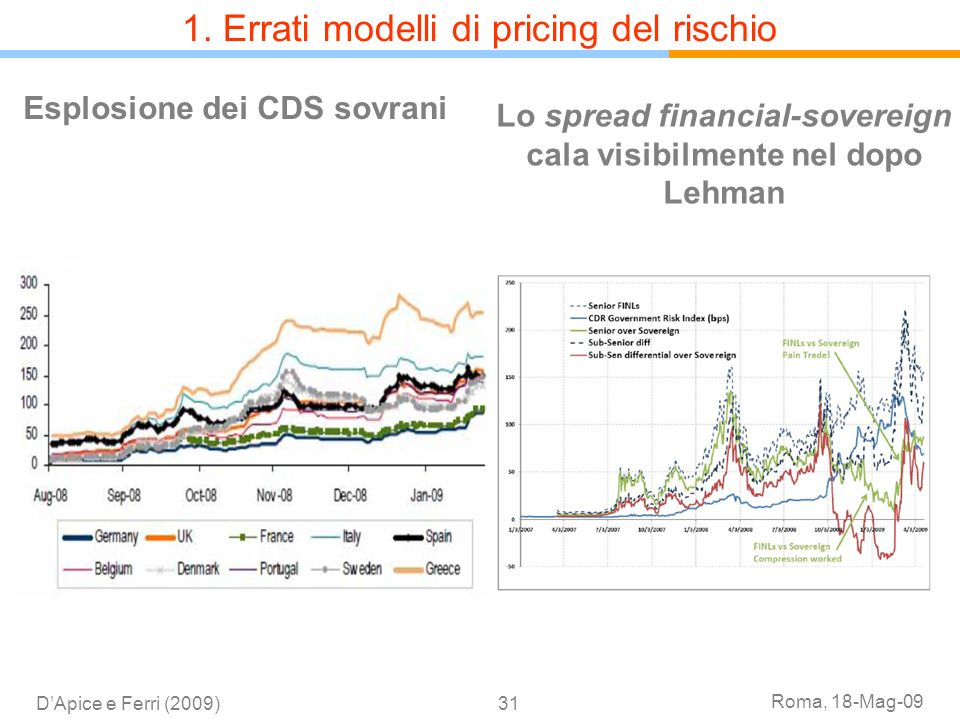 1. Errati modelli di pricing del rischio