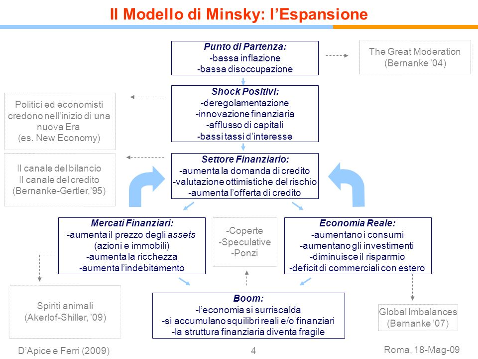 Il Modello di Minsky: l'Espansione