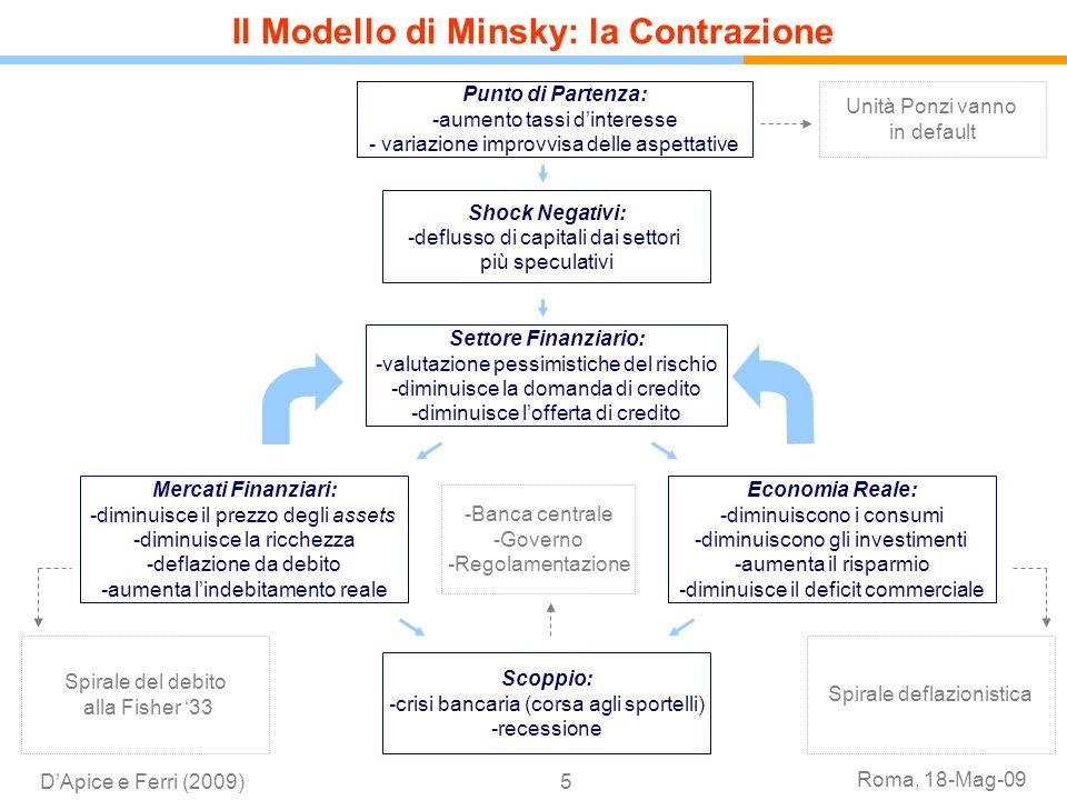 Il Modello di Minsky: la Contrazione