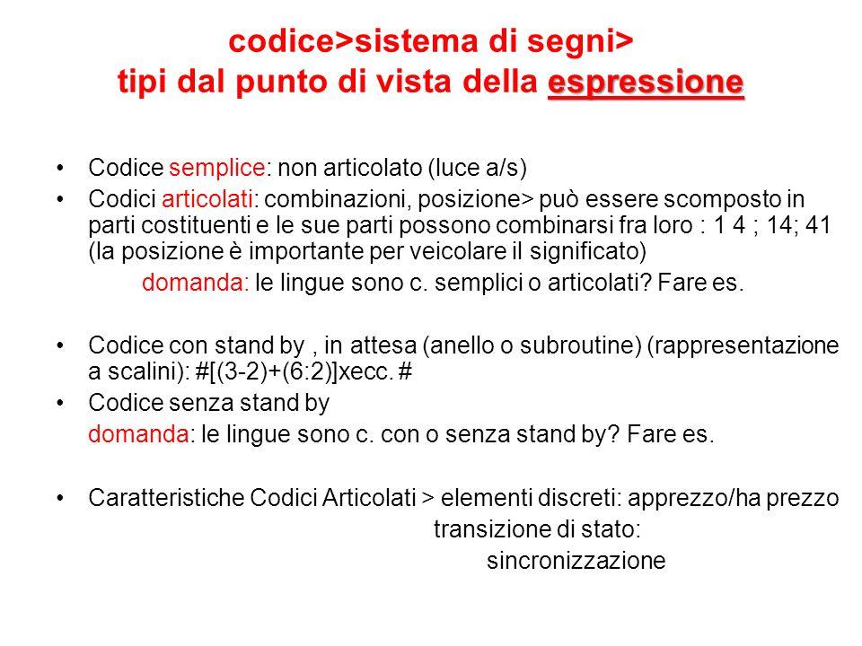 codice>sistema di segni> tipi dal punto di vista della espressione