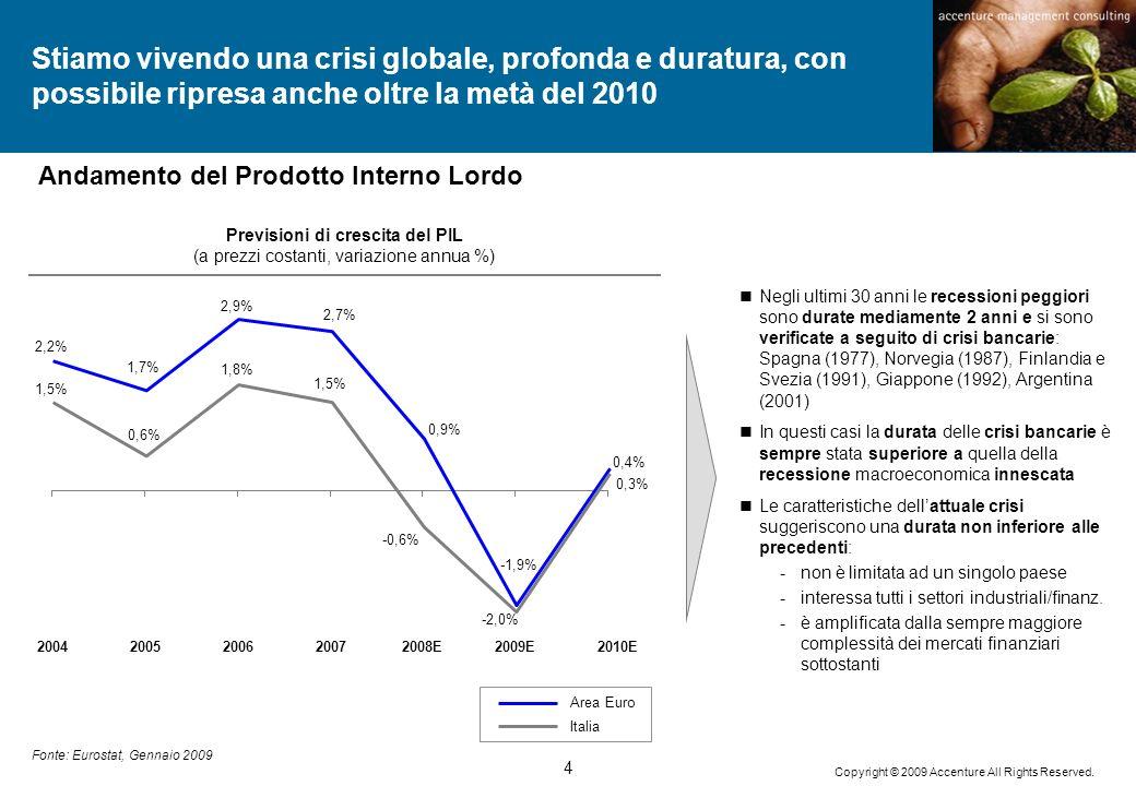 Previsioni di crescita del PIL