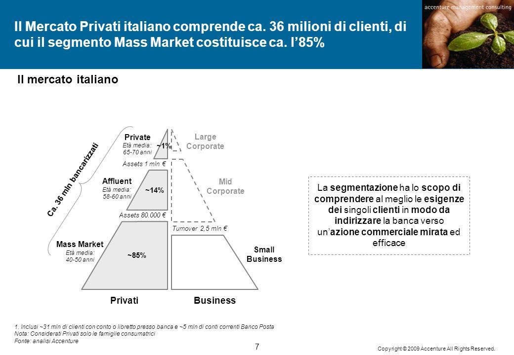 Il Mercato Privati italiano comprende ca