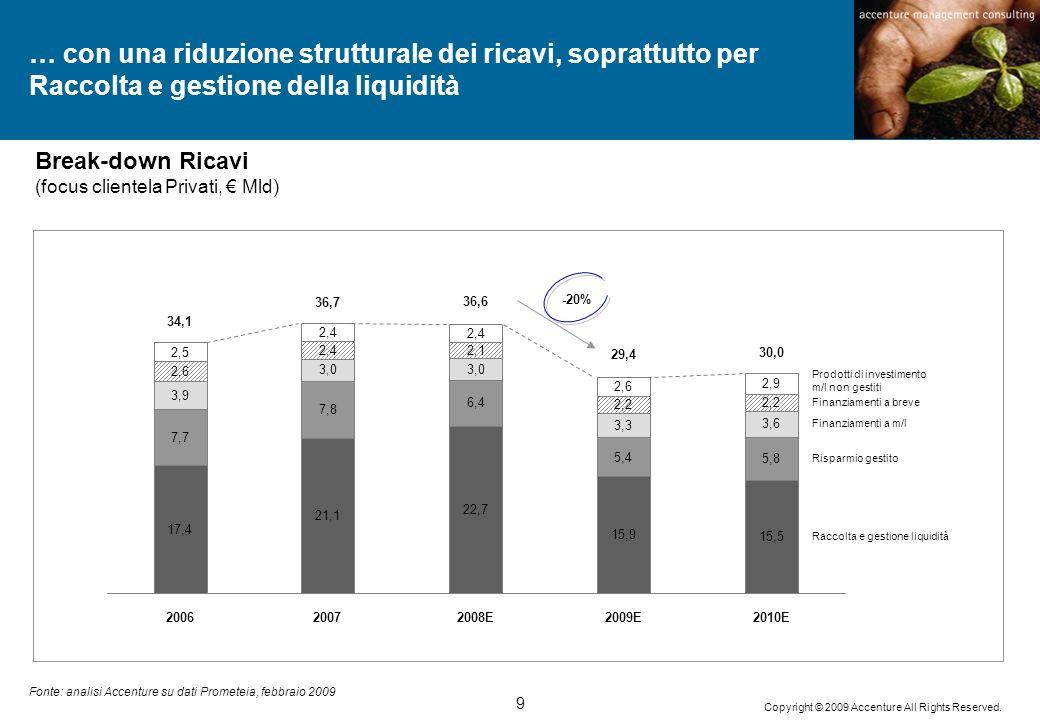 … con una riduzione strutturale dei ricavi, soprattutto per Raccolta e gestione della liquidità