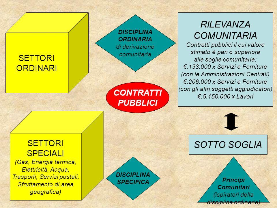 RILEVANZA COMUNITARIA SOTTO SOGLIA SETTORI ORDINARI CONTRATTI PUBBLICI