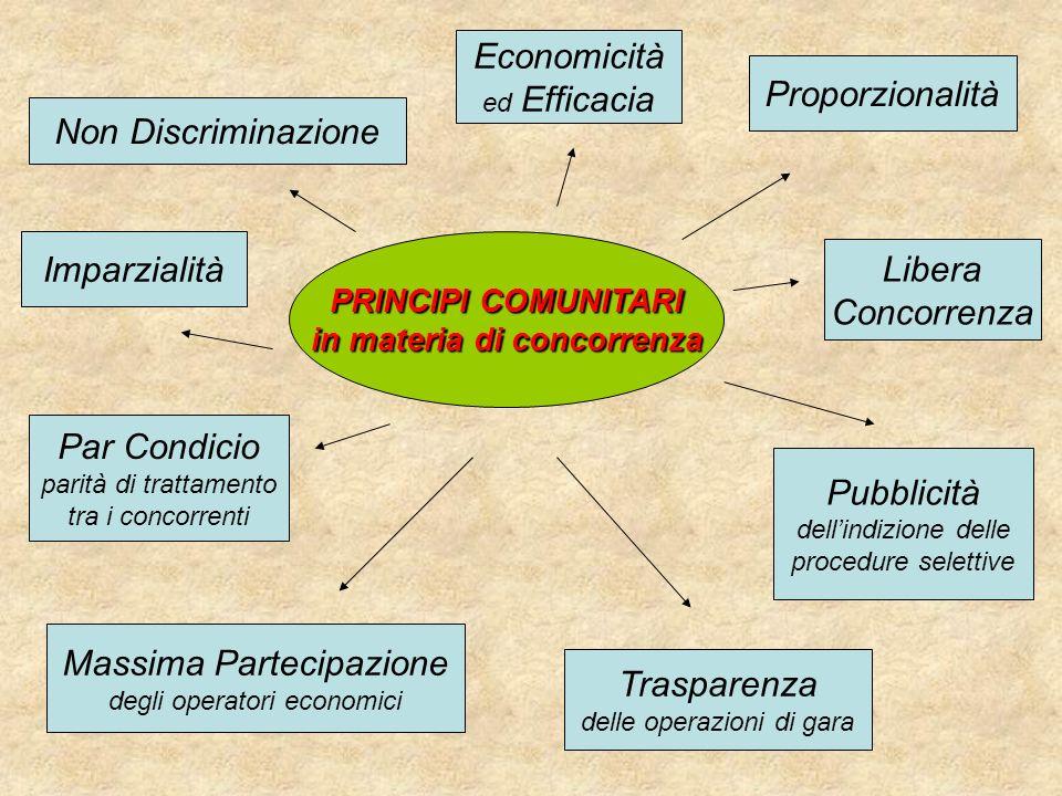 PRINCIPI COMUNITARI in materia di concorrenza