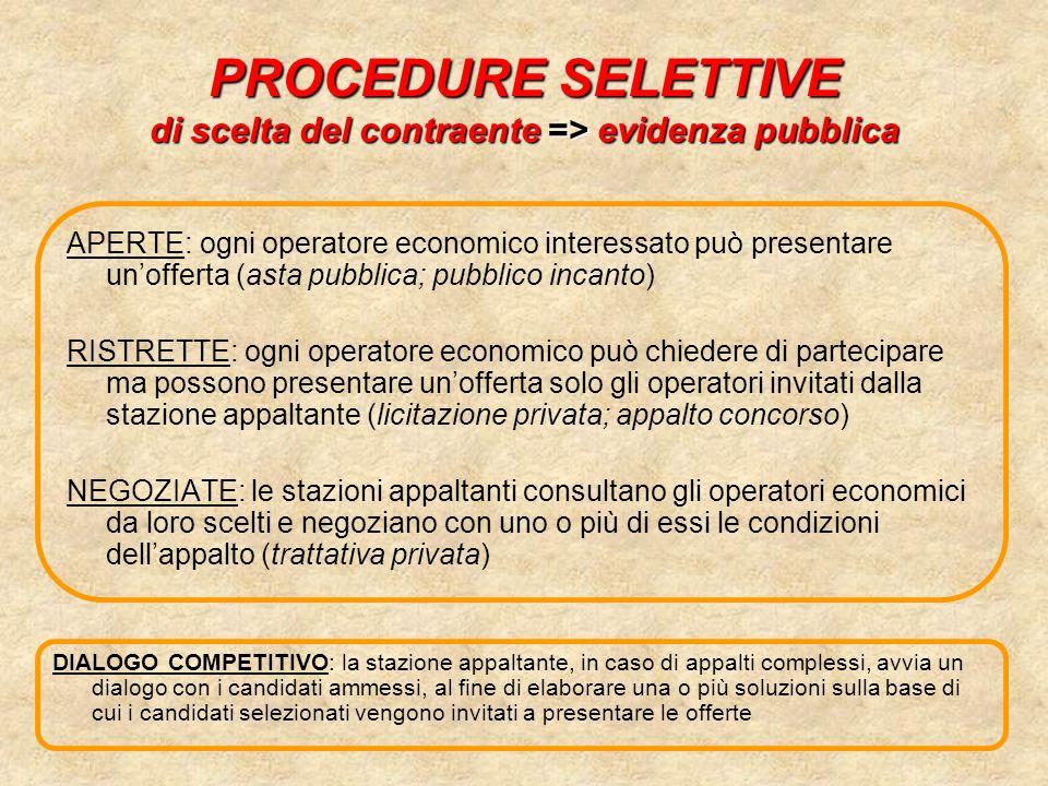 PROCEDURE SELETTIVE di scelta del contraente => evidenza pubblica