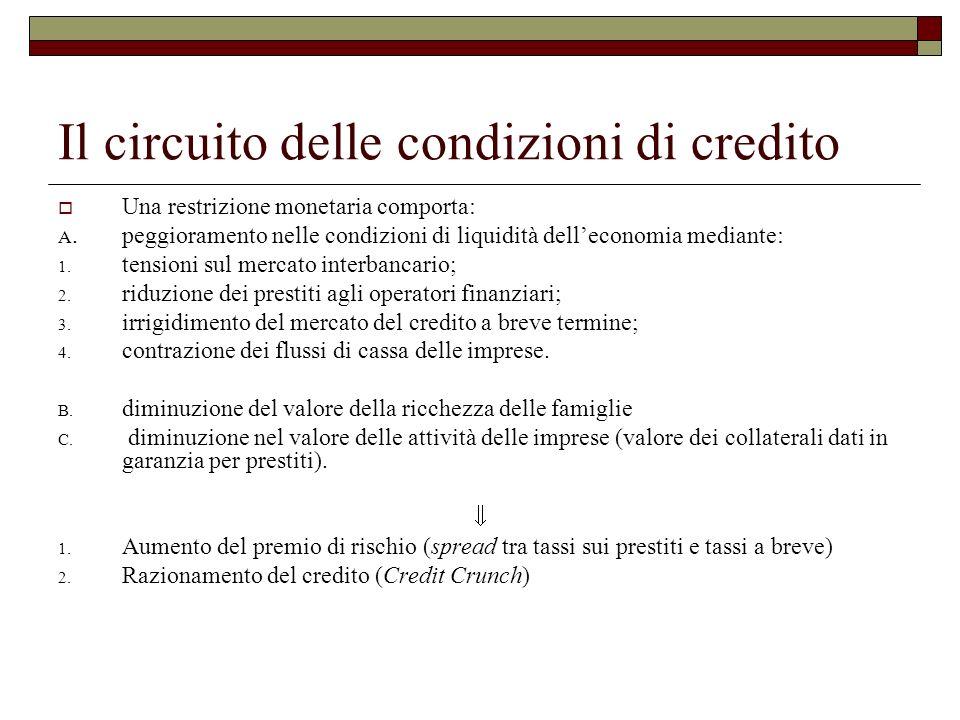 Il circuito delle condizioni di credito
