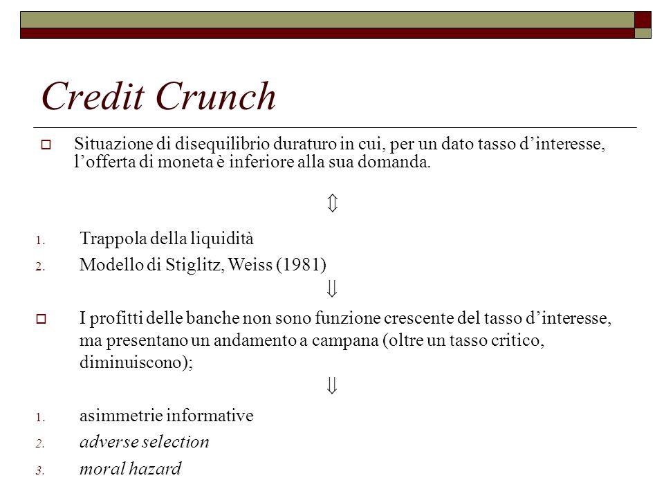 Credit Crunch Situazione di disequilibrio duraturo in cui, per un dato tasso d'interesse, l'offerta di moneta è inferiore alla sua domanda.