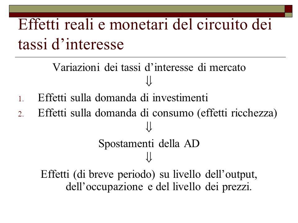 Effetti reali e monetari del circuito dei tassi d'interesse