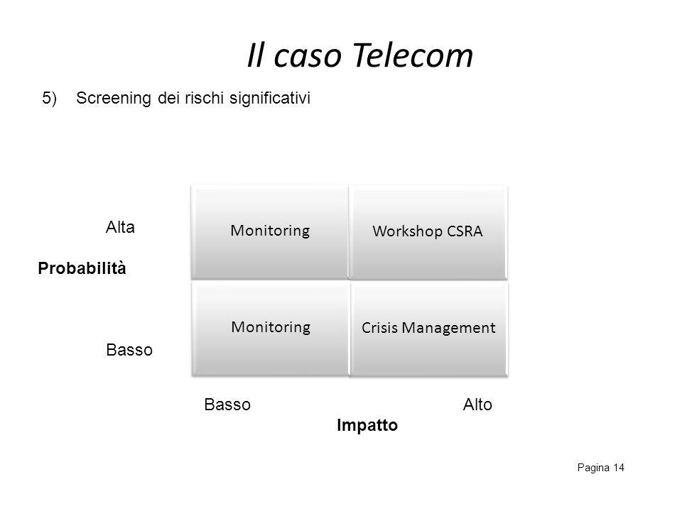 Il caso Telecom 5) Screening dei rischi significativi Monitoring