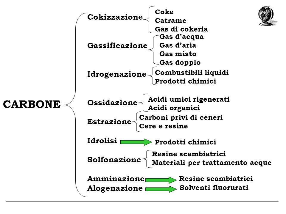 CARBONE Cokizzazione Gassificazione Idrogenazione Ossidazione
