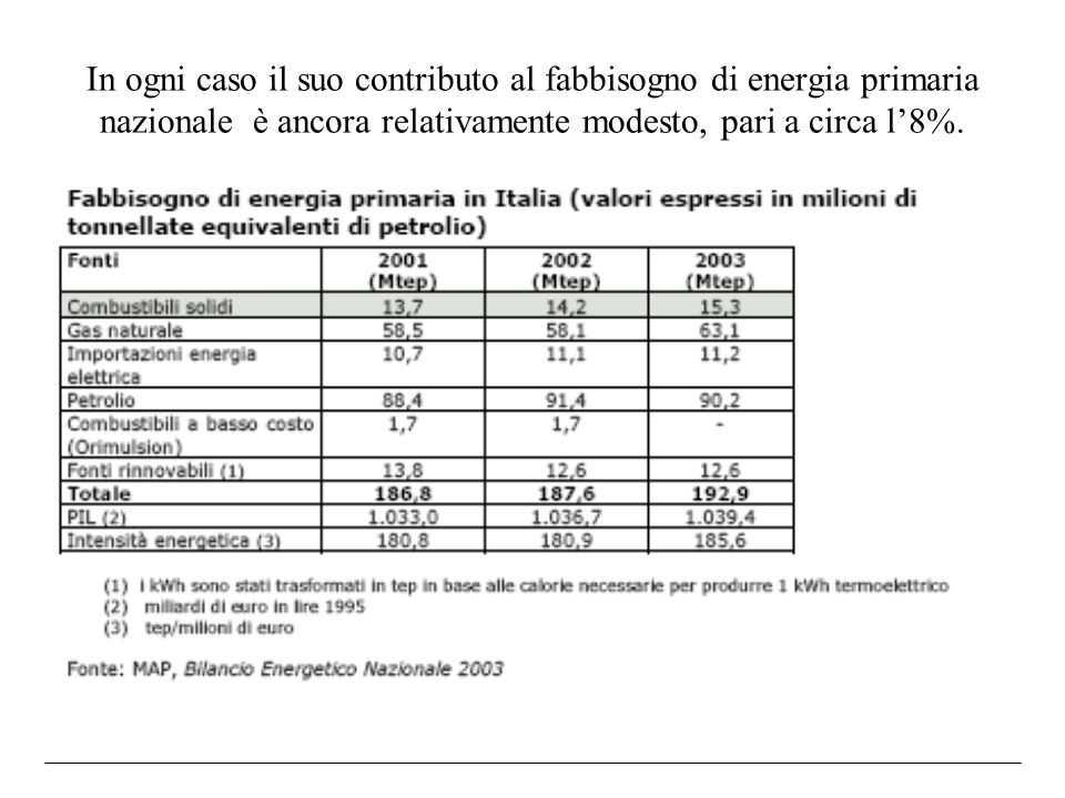 In ogni caso il suo contributo al fabbisogno di energia primaria nazionale è ancora relativamente modesto, pari a circa l'8%.