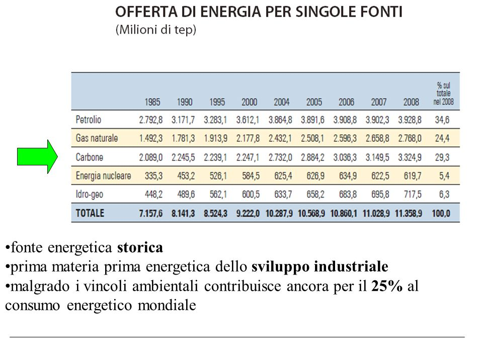 fonte energetica storica