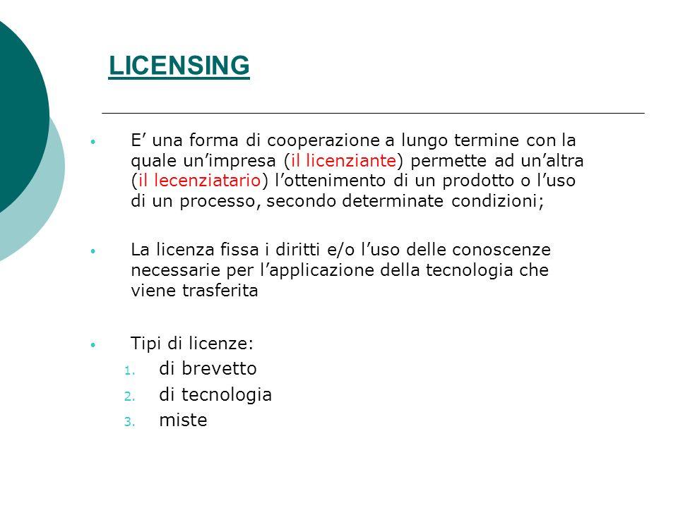 LICENSING di brevetto di tecnologia miste
