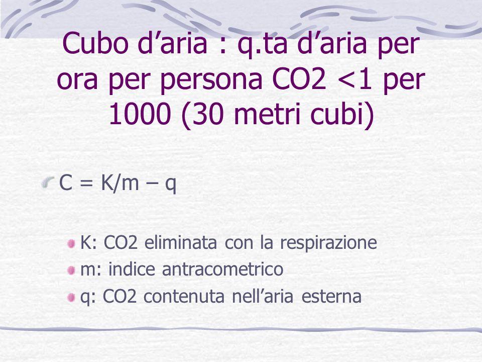 Cubo d'aria : q.ta d'aria per ora per persona CO2 <1 per 1000 (30 metri cubi)