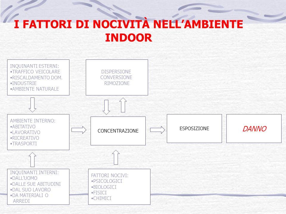 I FATTORI DI NOCIVITÀ NELL'AMBIENTE INDOOR