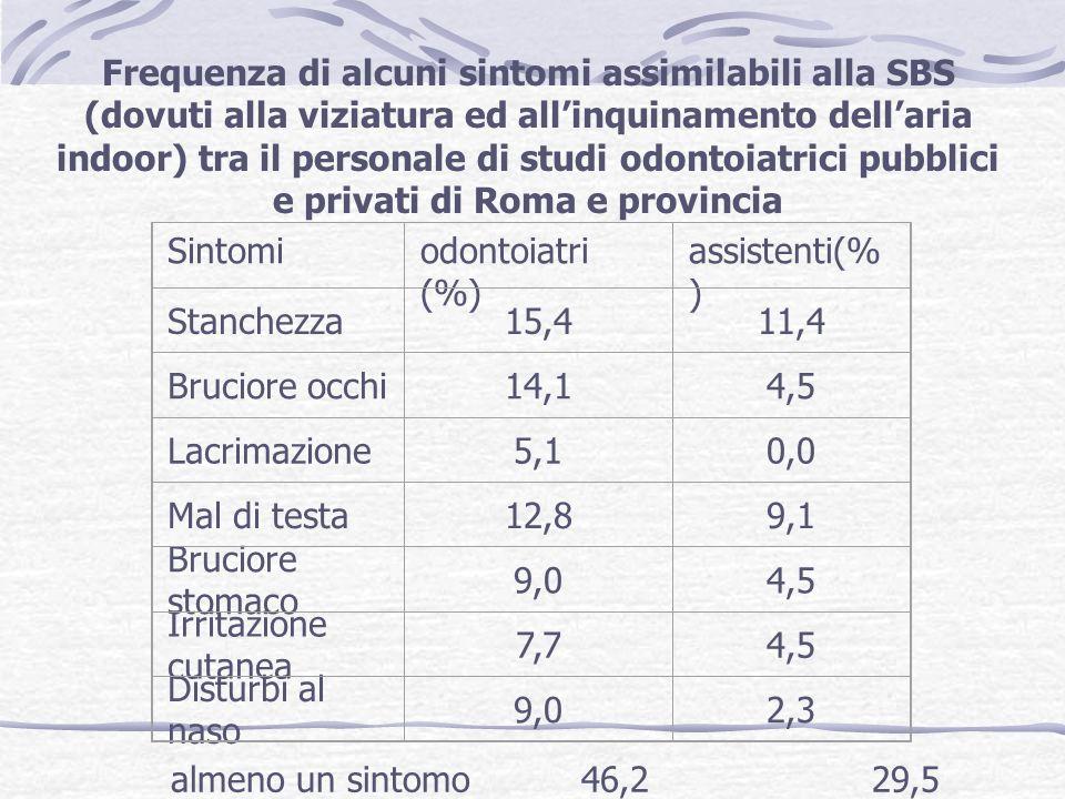 Frequenza di alcuni sintomi assimilabili alla SBS (dovuti alla viziatura ed all'inquinamento dell'aria indoor) tra il personale di studi odontoiatrici pubblici e privati di Roma e provincia
