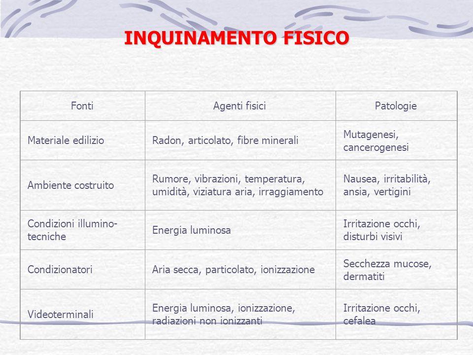 INQUINAMENTO FISICO Fonti Agenti fisici Patologie Materiale edilizio