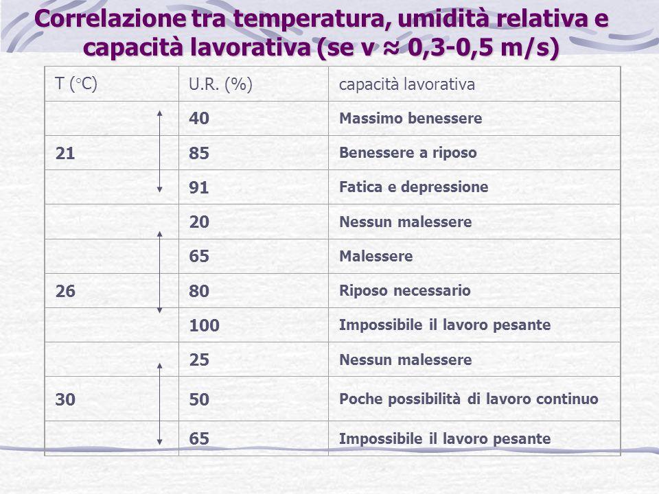 Correlazione tra temperatura, umidità relativa e capacità lavorativa (se v ≈ 0,3-0,5 m/s)