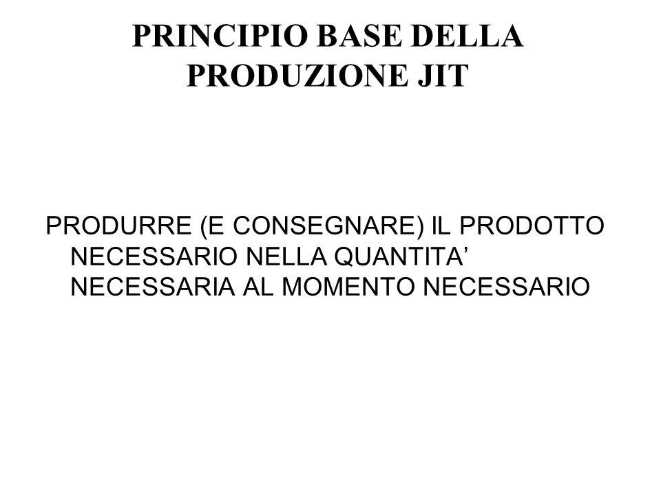 PRINCIPIO BASE DELLA PRODUZIONE JIT