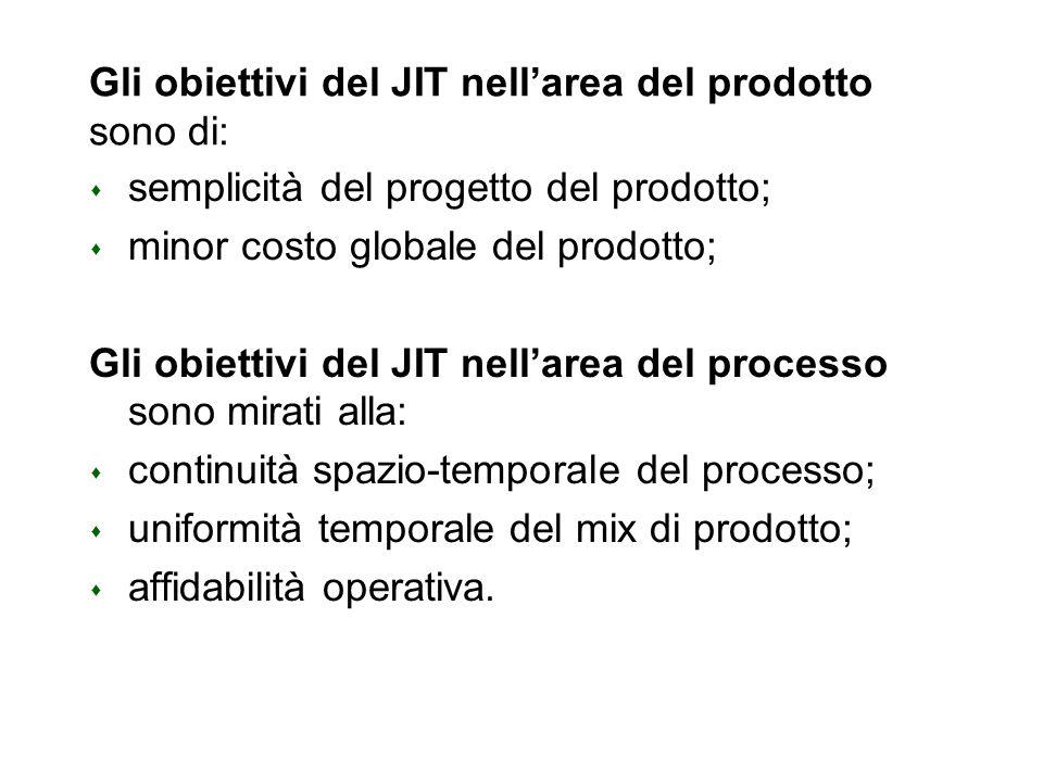 Gli obiettivi del JIT nell'area del prodotto sono di: