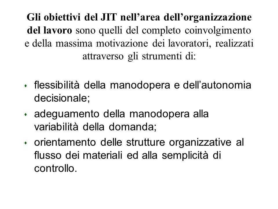 Gli obiettivi del JIT nell'area dell'organizzazione del lavoro sono quelli del completo coinvolgimento e della massima motivazione dei lavoratori, realizzati attraverso gli strumenti di: