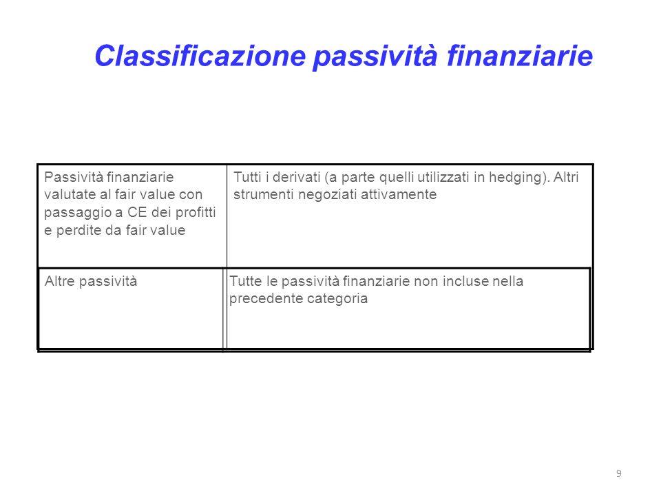 Classificazione passività finanziarie
