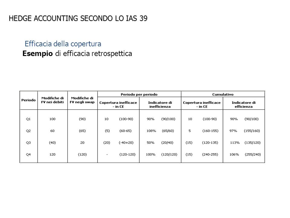 HEDGE ACCOUNTING SECONDO LO IAS 39