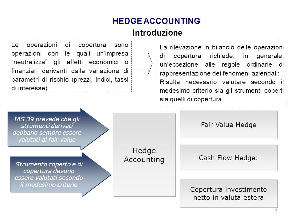 HEDGE ACCOUNTING Introduzione