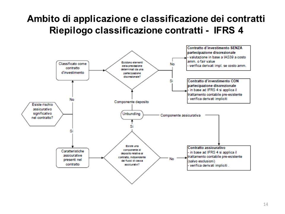 Ambito di applicazione e classificazione dei contratti Riepilogo classificazione contratti - IFRS 4