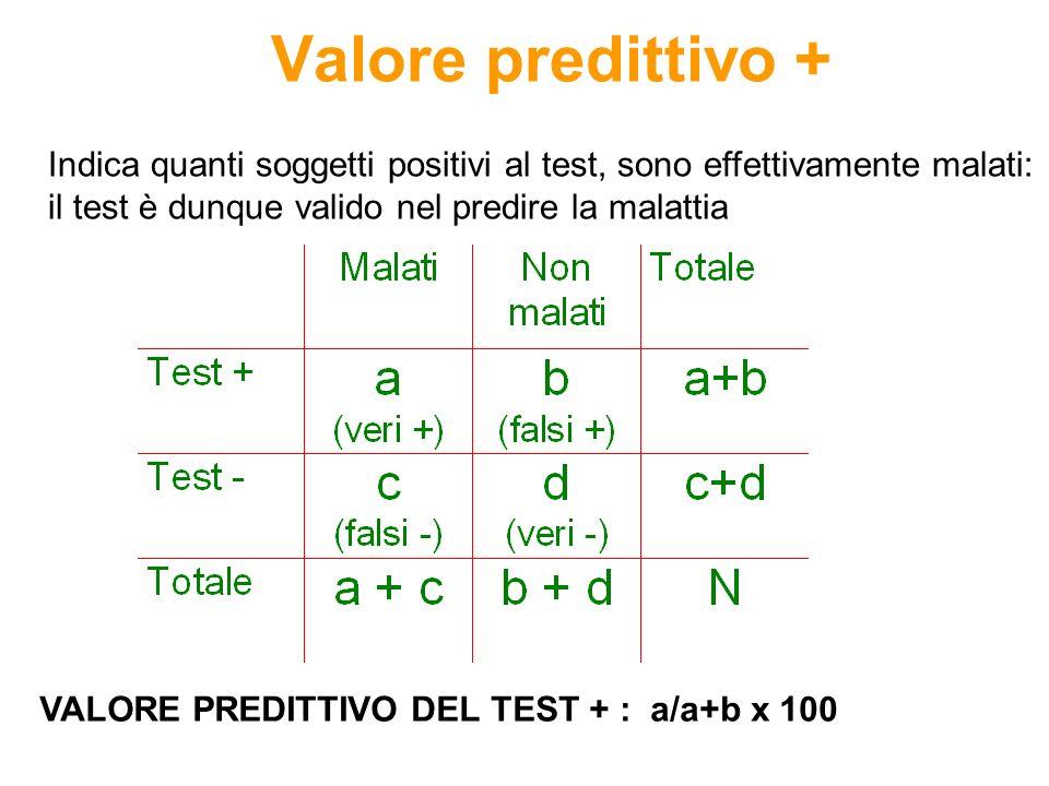 Valore predittivo + Indica quanti soggetti positivi al test, sono effettivamente malati: il test è dunque valido nel predire la malattia.