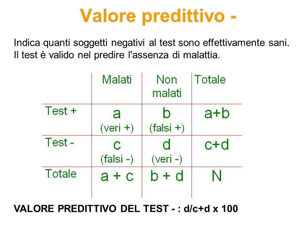 Valore predittivo -Indica quanti soggetti negativi al test sono effettivamente sani. Il test è valido nel predire l assenza di malattia.