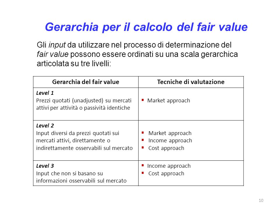 Gerarchia del fair value Tecniche di valutazione