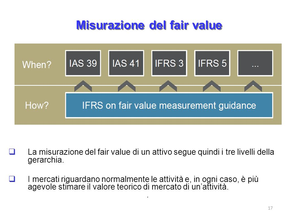 Misurazione del fair value
