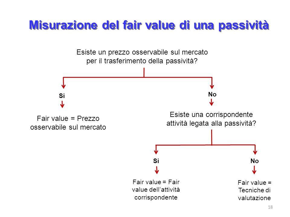 Misurazione del fair value di una passività