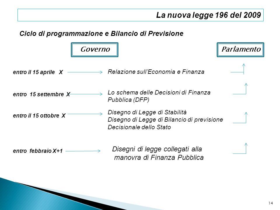 La nuova legge 196 del 2009Ciclo di programmazione e Bilancio di Previsione. Governo. Parlamento. entro il 15 aprile X.