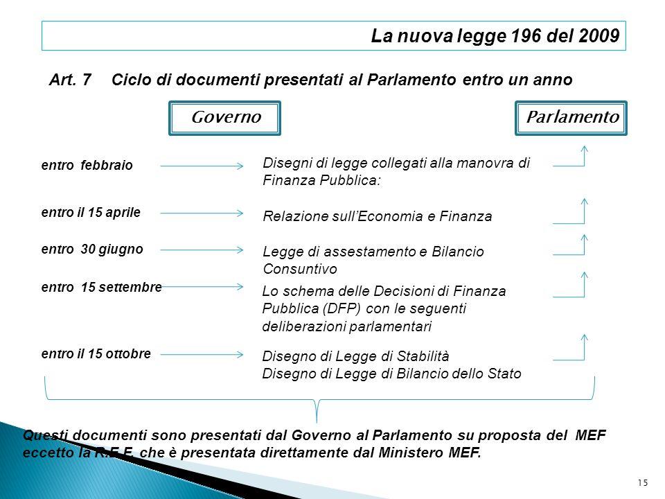 La nuova legge 196 del 2009 Art. 7. Ciclo di documenti presentati al Parlamento entro un anno. Governo.