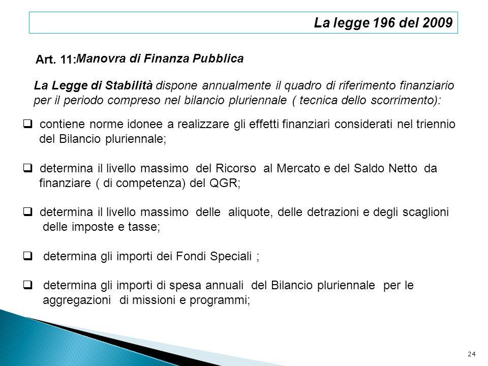 La legge 196 del 2009 Art. 11: Manovra di Finanza Pubblica