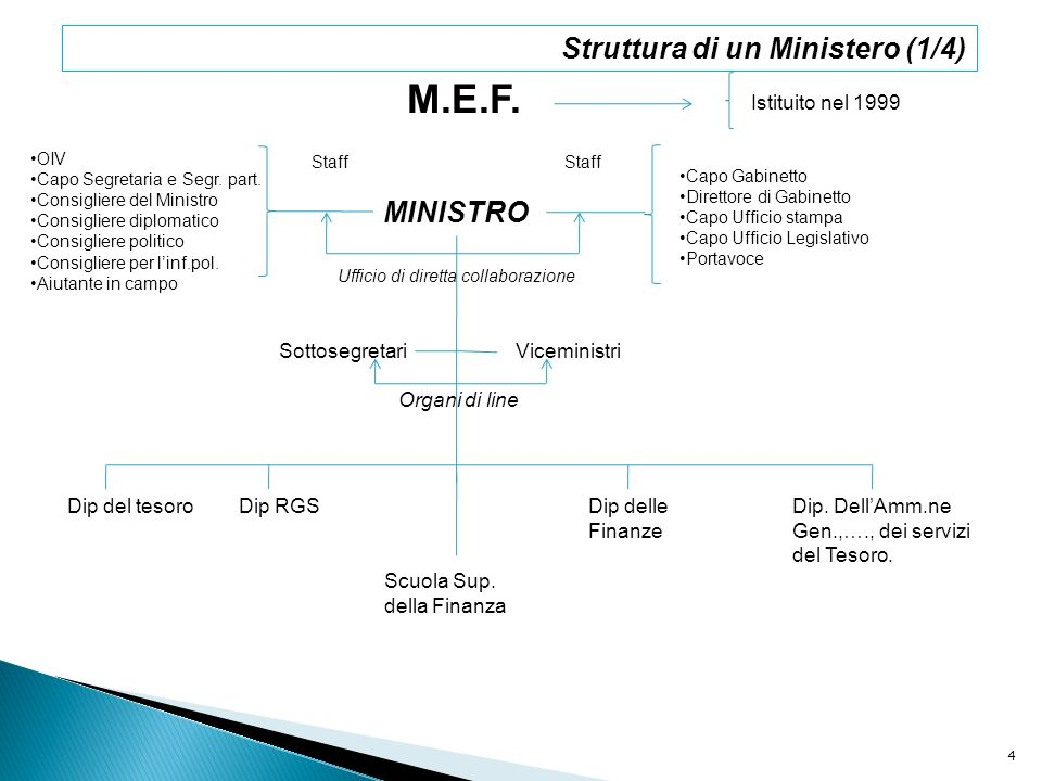 M.E.F. Struttura di un Ministero (1/4) MINISTRO Istituito nel 1999