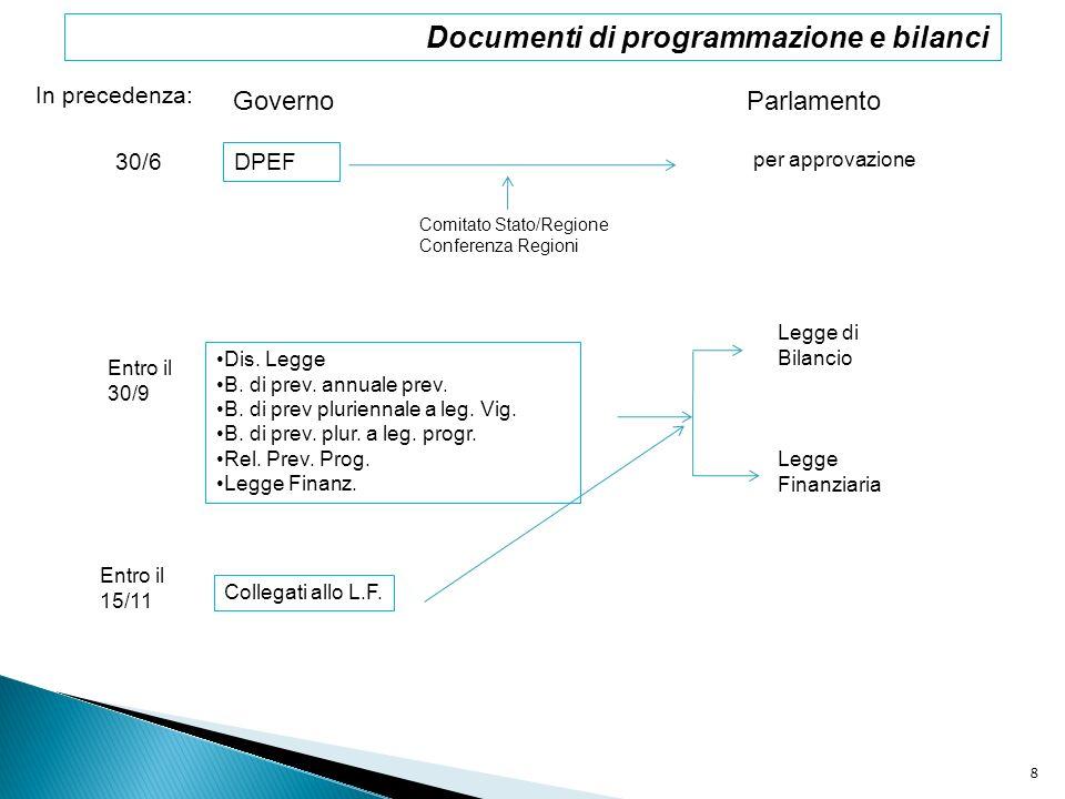 Documenti di programmazione e bilanci