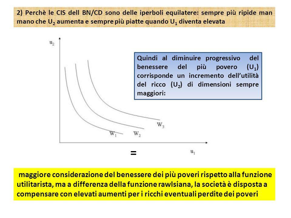 2) Perchè le CIS dell BN/CD sono delle iperboli equilatere: sempre più ripide man mano che U2 aumenta e sempre più piatte quando U1 diventa elevata
