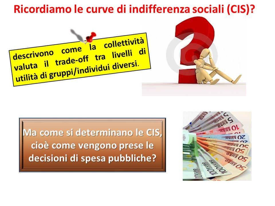 Ricordiamo le curve di indifferenza sociali (CIS)