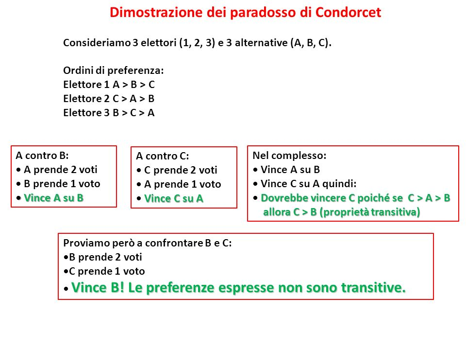 Dimostrazione dei paradosso di Condorcet