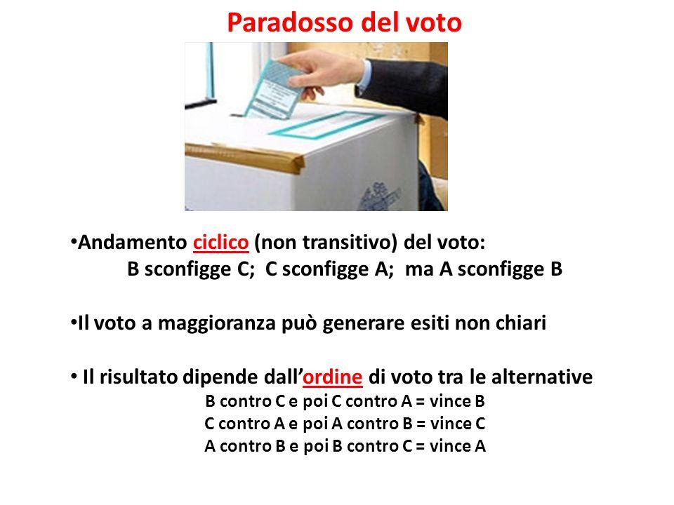 Paradosso del voto Andamento ciclico (non transitivo) del voto: