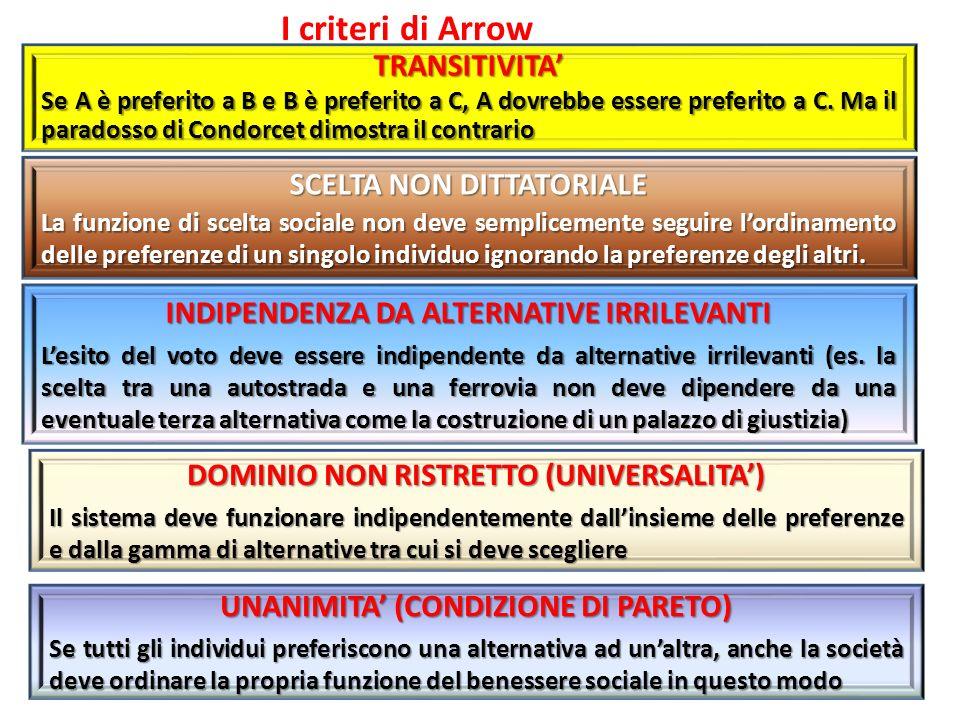 I criteri di Arrow TRANSITIVITA' SCELTA NON DITTATORIALE